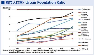 10_都市人口率