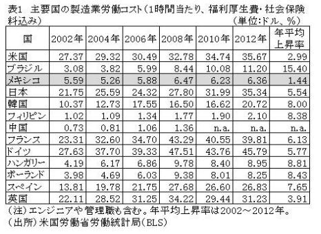 主要国の製造業労働コスト