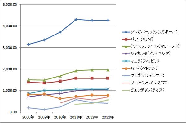 ASEAN賃金推移(絶対・グラフ)_製造業マネジャー(課長クラス)