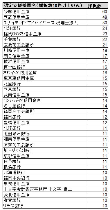 創業補助金(平成25年度補正予算)_認定支援機関ランキング