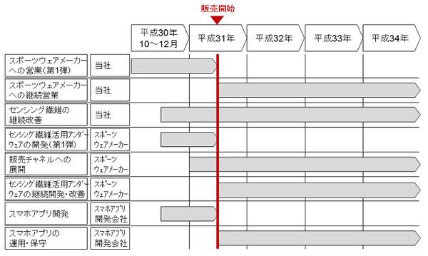 補助事業終了後の事業化スケジュール