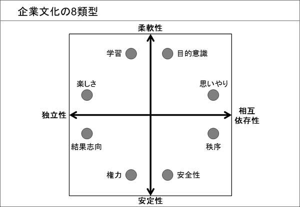 企業文化の8類型
