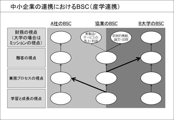 中小企業の連携におけるBSC(②産学連携)