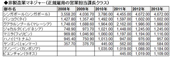 ASEAN賃金推移(絶対・表)_非製造業マネジャー