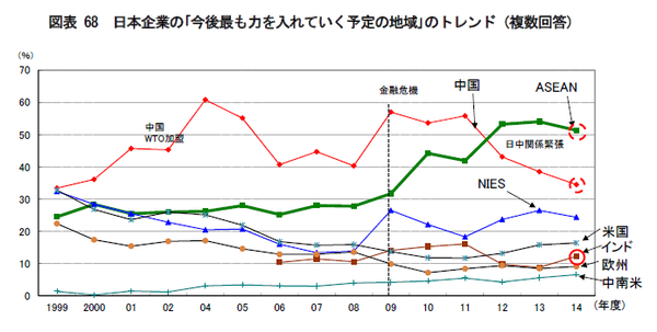 日本企業の「今後最も力を入れていく予定の地域」のトレンド