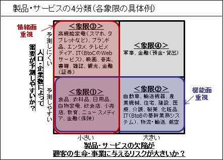 製品・サービスの4分類(各象限の具体例)②