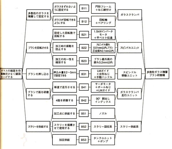 5_ポンチ絵作成のための思考展開図