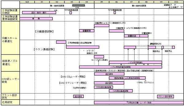 製品開発スケジュール例(分子レーザー法ウラン濃縮技術開発)