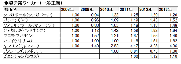 ASEAN賃金推移(相対・表)_製造業ワーカー(一般工職)