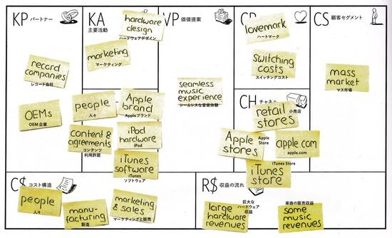 Apple(iPod/iTunes)のビジネスモデル