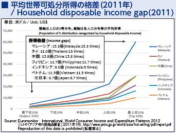 11_平均世帯可処分所得の格差