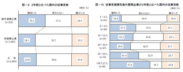海外展開企業と非展開企業の比較(2)