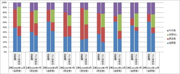 自民党・民主党の議席数・支持率(グラフ)