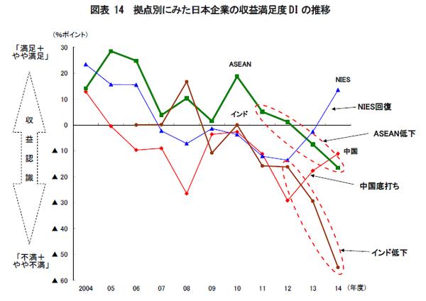 拠点別に見た日本企業の収益満足度DIの推移