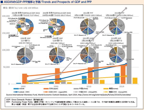 3_ASEANのGDP・PPP推移と予測
