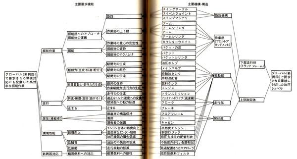 4_思考展開図(要求機能から機構・構造へ)