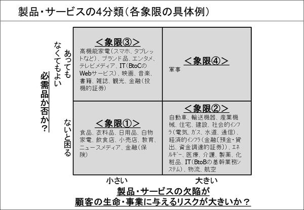 製品・サービスの4分類(②各象限の具体例)
