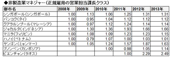ASEAN賃金推移(相対・表)_非製造業マネジャー