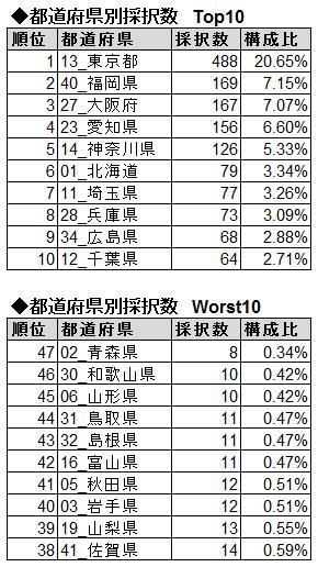 都道府県別採択数Top10・Worst10