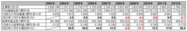 1社あたり付加価値・経常利益(法人企業統計)