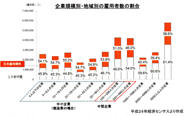 企業規模別・地域別の雇用者数の割合