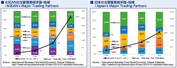 4_ASEAN・日本の主要貿易相手国・地域