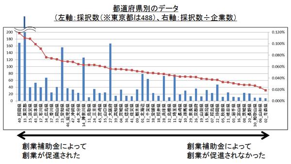 創業補助金(平成25年度補正予算)_都道府県別データ