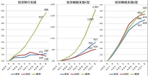 就労移行支援、就労継続支援A型・B型の利用者数の推移