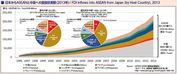7_日本からASEANと中国への直接投資額