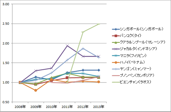 ASEAN賃金推移(相対・グラフ)_非製造業スタッフ