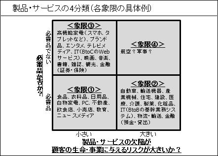 製品・サービスの4分類(各象限の具体例)