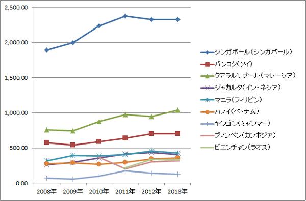 ASEAN賃金推移(絶対・グラフ)_製造業エンジニア(中堅技術者)