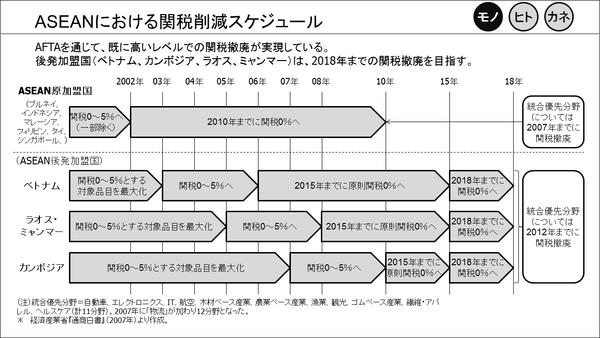 ①ASEANにおける関税削減スケジュール