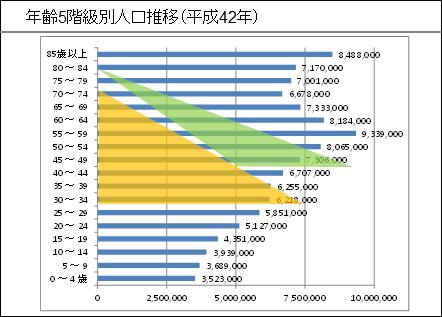 年齢5階級別人口(平成42年)