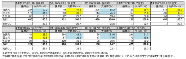 自民党・民主党の議席数・支持率推移(調整後)