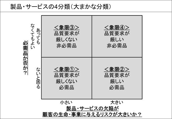 製品・サービスの4分類(①大まかな分類)