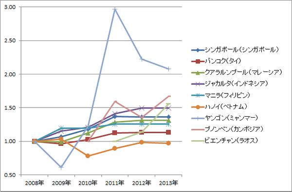 ASEAN賃金推移(相対・グラフ)_製造業エンジニア(課長クラス)
