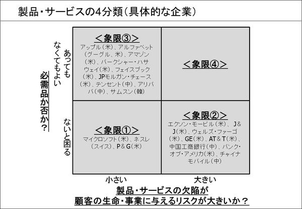 製品・サービスの4分類(③具体的な企業)