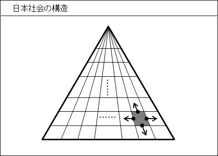 日本社会の構造