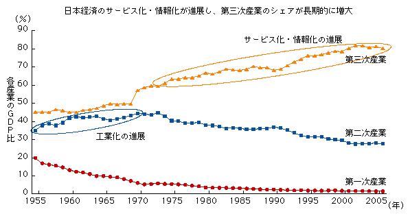 日本における第1~第3次産業のシェアの推移