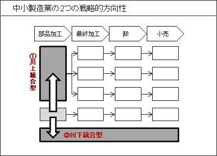 中小製造業の戦略的方向性