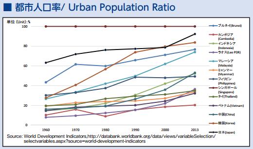 ASEAN都市人口率