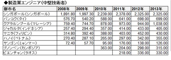 ASEAN賃金推移(絶対・表)_製造業エンジニア(中堅技術者)