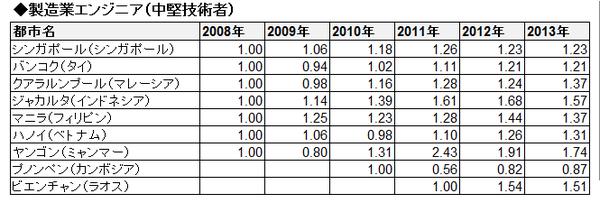 ASEAN賃金推移(相対・表)_製造業エンジニア(中堅技術者)