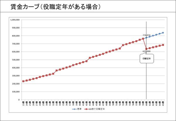 ⑧賃金カーブ(役職定年がある場合)
