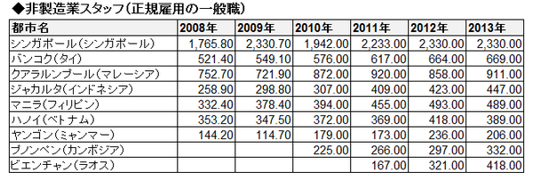 ASEAN賃金推移(絶対・表)_非製造業スタッフ(正規雇用の一般職)