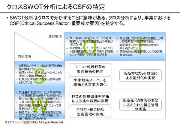 クロスSWOT分析によるCSFの特定