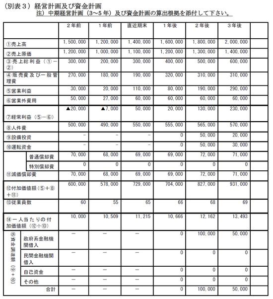 経営革新計画_中期経営計画サンプル1