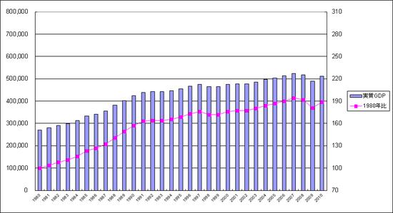 実質GDPの推移(1980年〜2010年)