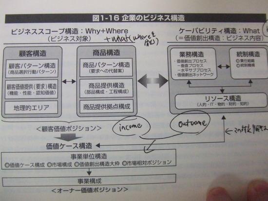 企業のビジネス構造